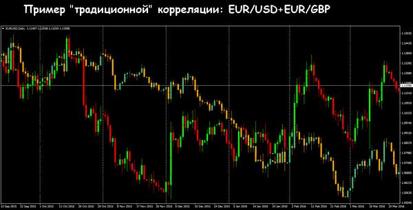 Что такое корреляция валют или валютных пар на Форексе?