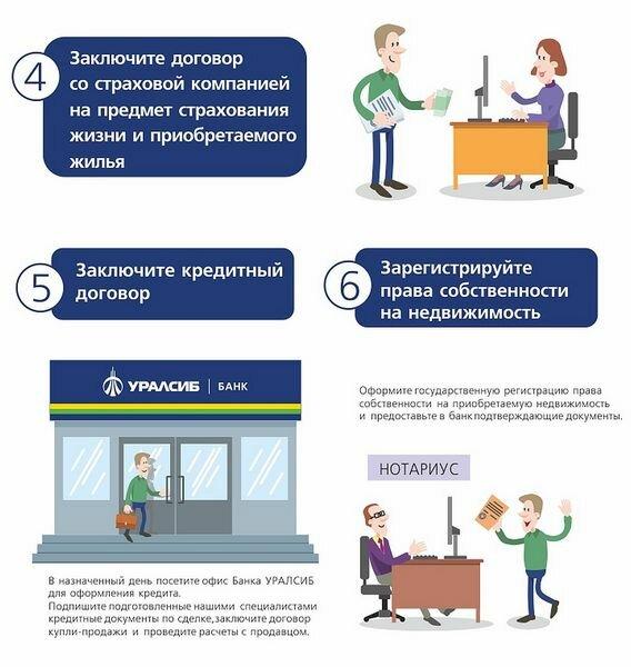 Лучшие предложения по ипотеке для учителей в банках Москвы и Спб